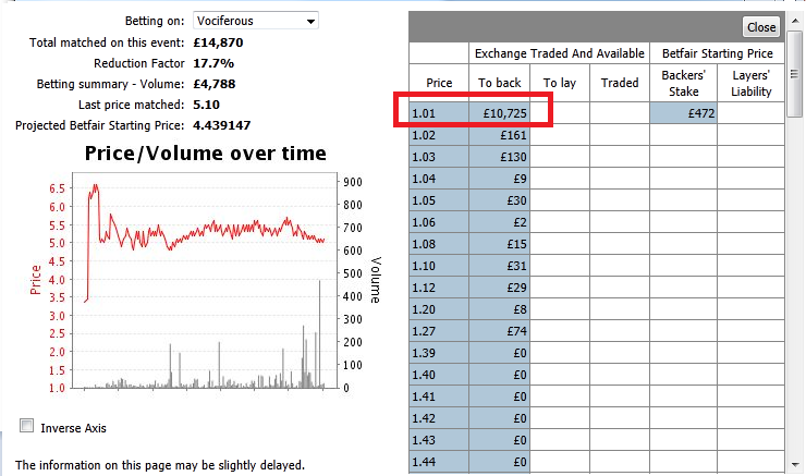 What factors change the odds on the Betting Exchanges? : false
